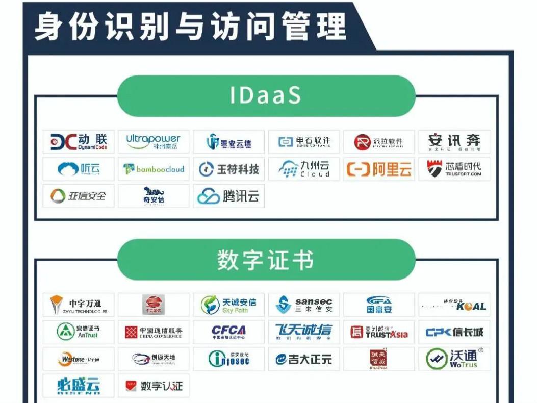 FreeBuf咨询发布《2020中国网络安全产业全景图》,天威诚信入选两大安全领域